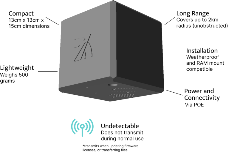 Air Drone Detection features. Compact, 13 centimetres by 13 centimetres by 15 centimetres dimensions. Long range, covers up to 2 kilometres radius (unobstructed). Installation, weatherproof and RAM mount compatible. Lightweight, weighs 500 grams. Power and connectivity, via POE. Undetectable, does not transmit during normal use (transmits when updating formware, licenses or transferring files)