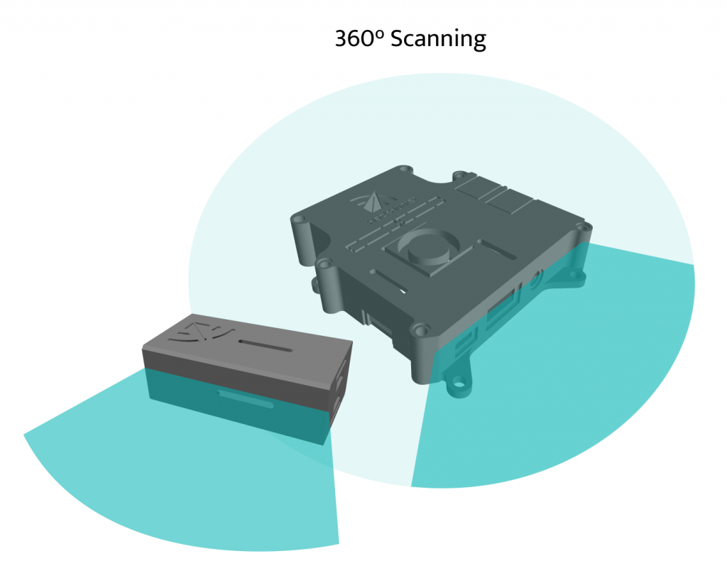 How the HackHunter vision continuous monitoring sensors work. With continuous 360 degree scanning, our sensors will show you what WiFi is in your network in real time, 24/7.