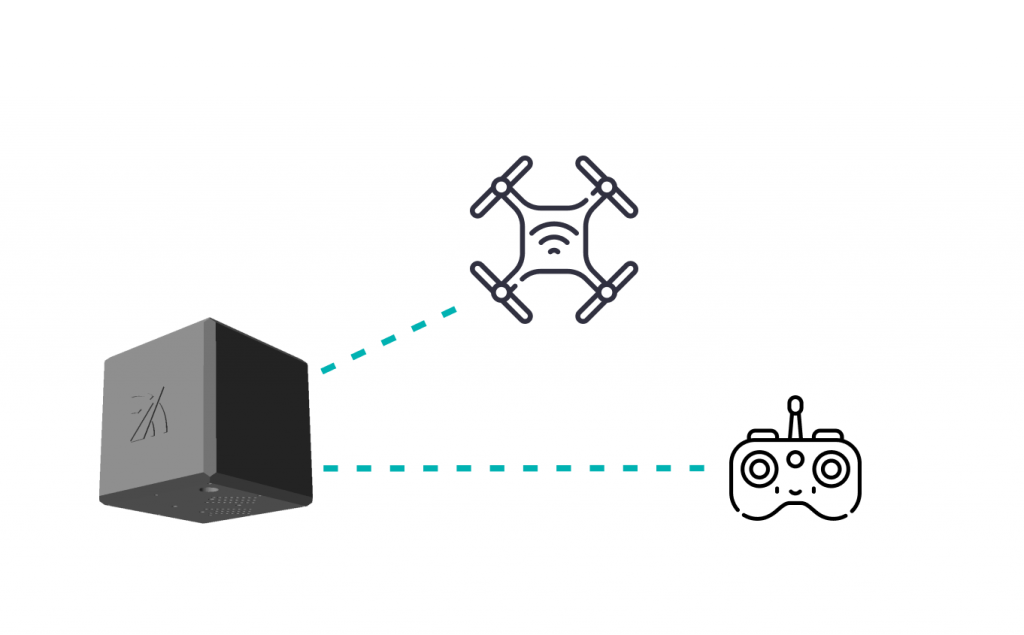 How the drone detector works. Detect multiple signals simultaneously, including the drone and controller