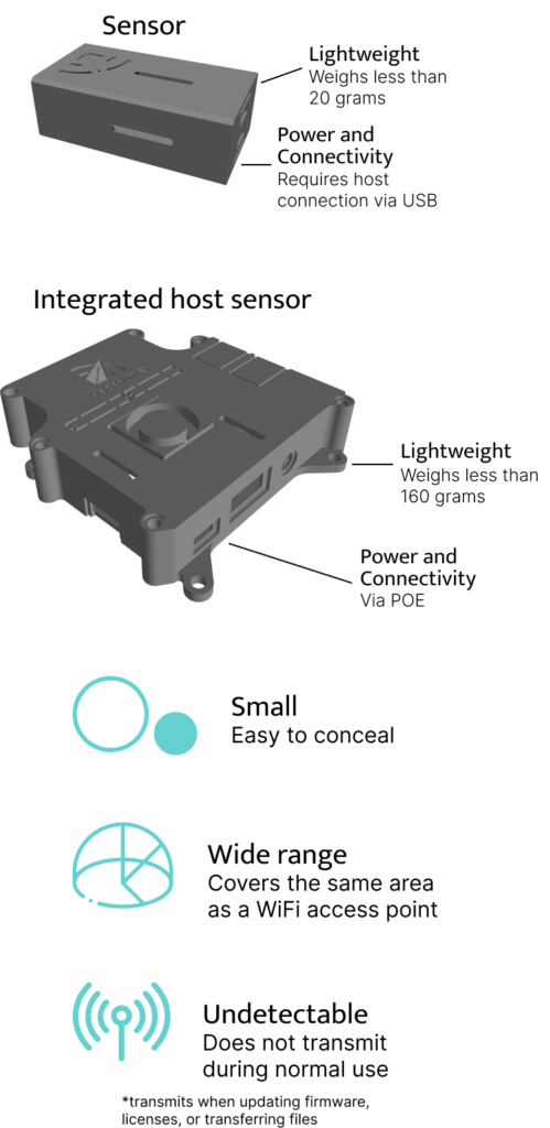 Vision continuous monitoring features. Small, easy to conceal. Wide range, covers the same area as a WiFi access point. Undetectable, does not transmit during normal use (transmits when updating firmware, licenses or transferring files). The sensor can come by itself or with an integrated host. The sensor is lightweight, weighing less than 20 grams and requires a host connection via USB for power and connectivity. The integrated host sensor is lightweight weighing less than 160 grams and uses a POE connection for power and connectivity.